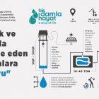 TDV açlık ve kuraklıkla mücadele eden coğrafyalara can suyu oluyor